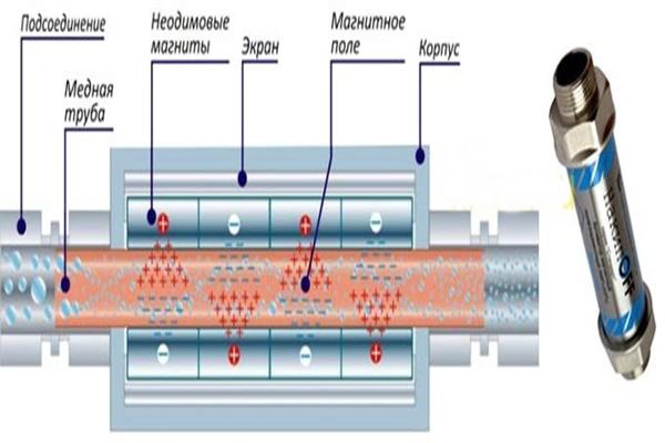 Магнитные фильтры грубой очистки воды