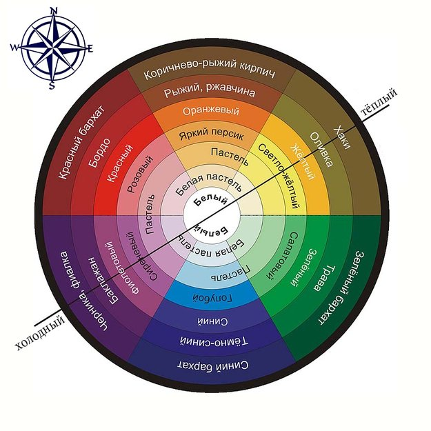 схема выбора цветовой гаммы обоев