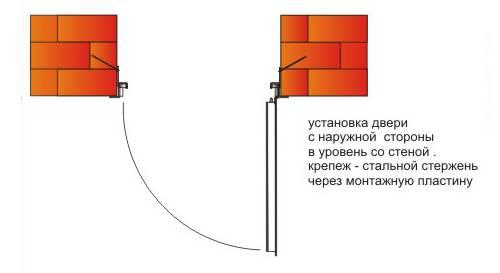 Входные двери: виды, способы установки, монтаж