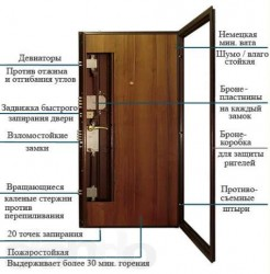 Бронированная дверь - устройство