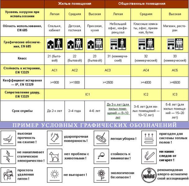 Таблица классификации и условных обозначений ламината