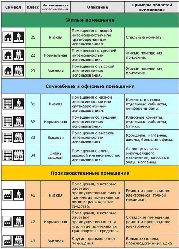 Таблица: Классификация и маркировка ламината