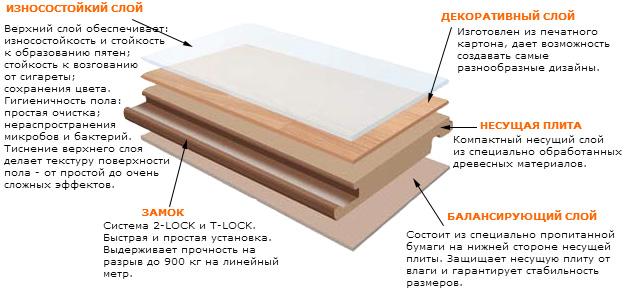 Слои ламинированного напольного покрытия