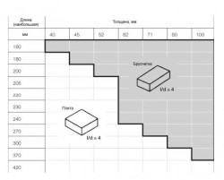 Разница между плиткой и брусчаткой