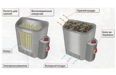 shema-ustrojstva-jelektricheskoj-pechi