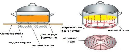 принцип действия индукционной панели