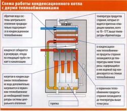 газовый котел конденсационный