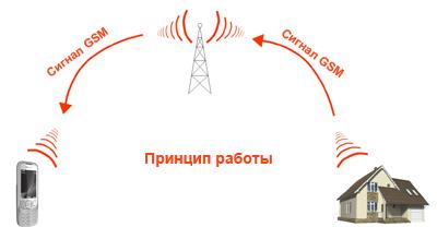 GSM сигнализация для дома 2