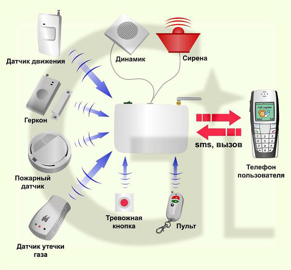 автономная охранная сигнализация для квартиры