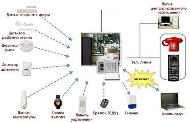 беспроводная охранная сигнализация для квартиры