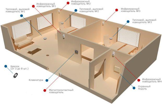 5 советов по выбору охранной сигнализации для дома и квартиры: виды, устройство