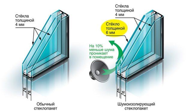 стеклопакет расстояние между стеклами 3