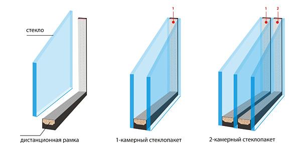 стеклопакета камеры