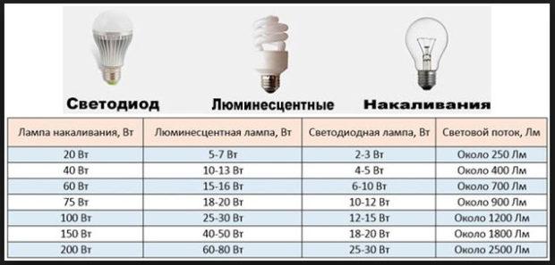 Электропроводка в квартире замена своими руками