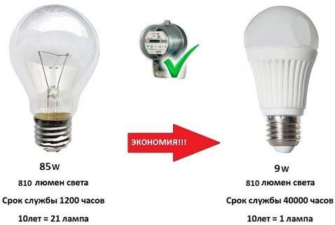 10 советов по выбору энергосберегающих ламп для дома и квартиры