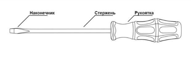 конструкция отвёртки