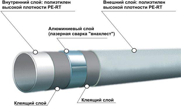 11 советов, какие трубы для отопления лучше выбрать: материал, диаметр