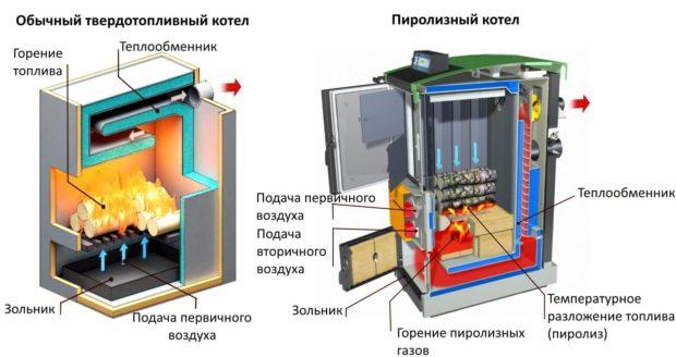 10 советов, какой твердотопливный котел лучше выбрать для частного дома, Строительный блог Вити Петрова