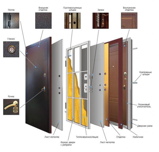 Входные двери в коттедж – 7 советов по выбору