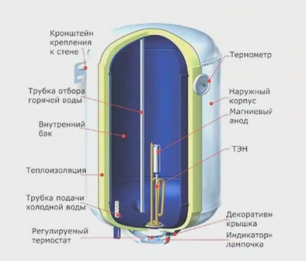 Накопительные электрические водонагреватели
