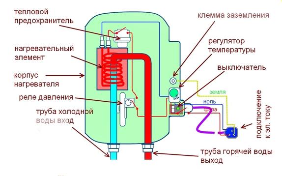 Конструкция проточных электрических водонагревателей
