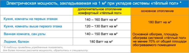 Таблица подбора мощности систем тёплого пола в зависимости от типа помещения