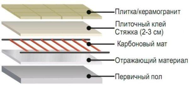 Схема монтажа стержневого тёплого пола