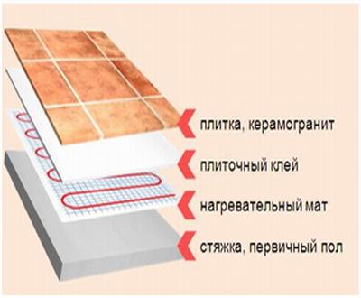 Слои укладки нагревательных матов при монтаже тёплых полов