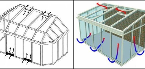 Выбор системы вентиляции зимнего сада