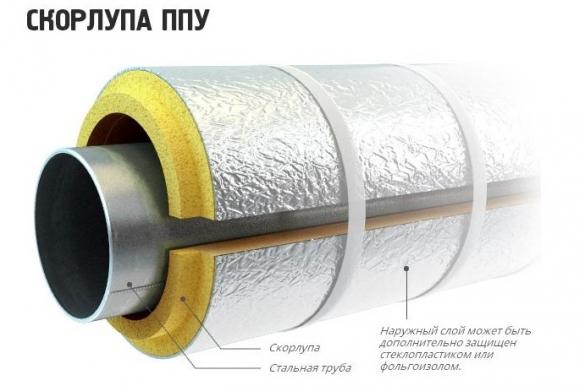 Скорлупа ППУ для утепления труб