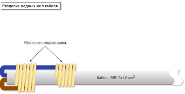 Разморозка трубы при помощи провода