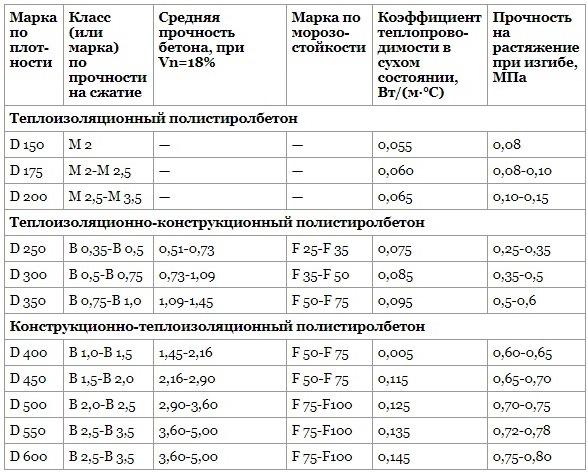 Технические характеристики полистиролбетона различного назначения