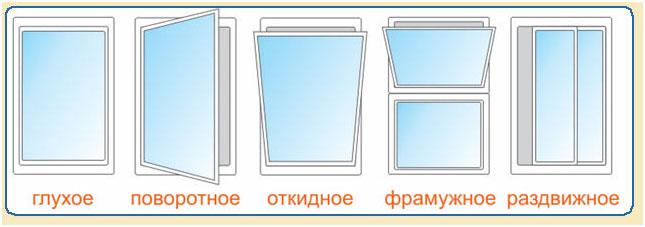 алюминиевые окна способы открывания