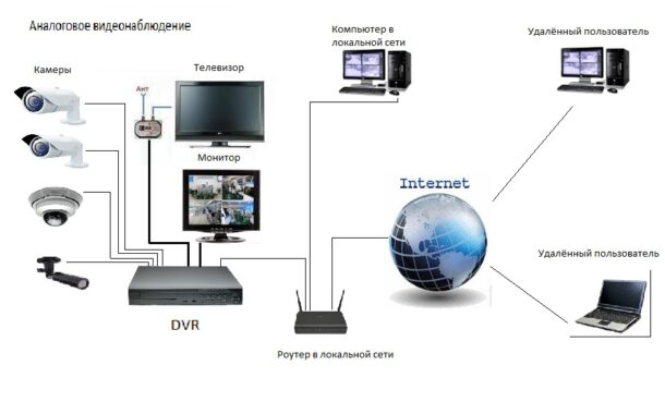 удалённое подключение аналоговой камеры видеонаблюдения