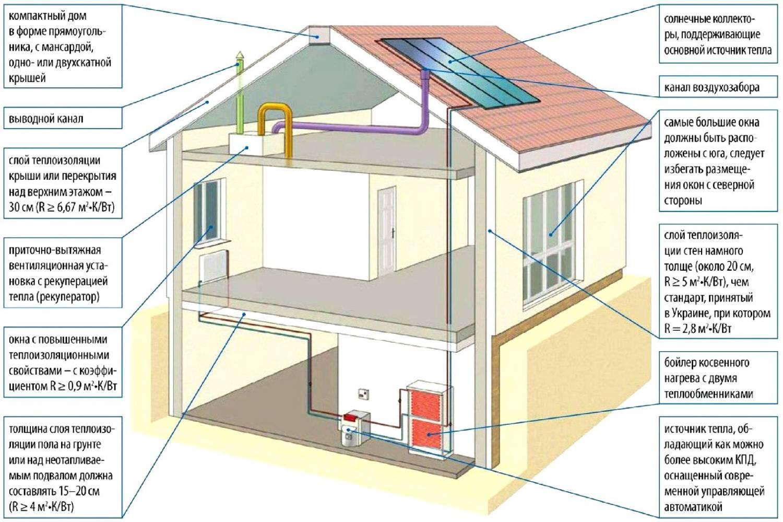 архитектурные решения для энергосберегающего дома 3