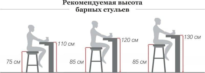 барная стойка высота стульев