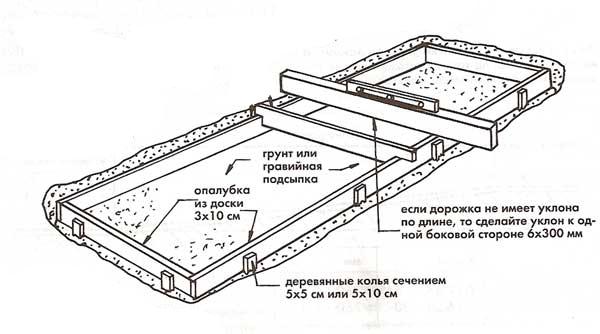 бетонная дорожка монтаж опалубки