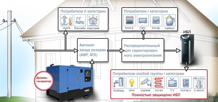 дизельный генератор на даче 2