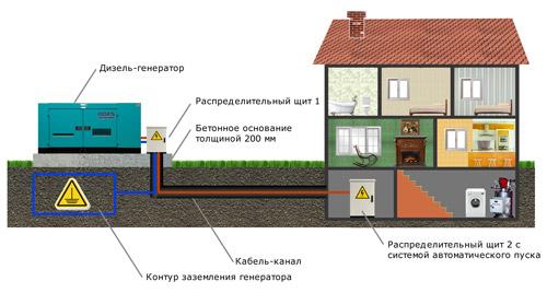дизельный генератор на даче