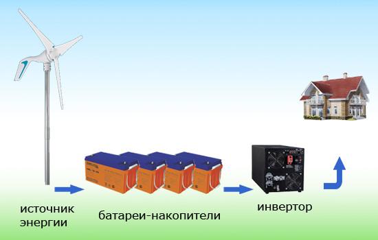 домашний ветрогенератор