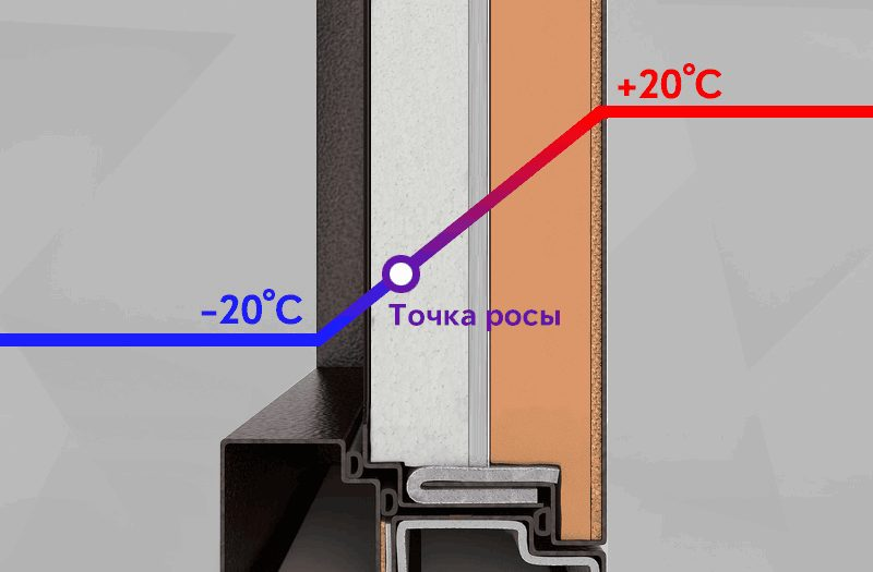 Терморазрыв в бетоне бетоны снип
