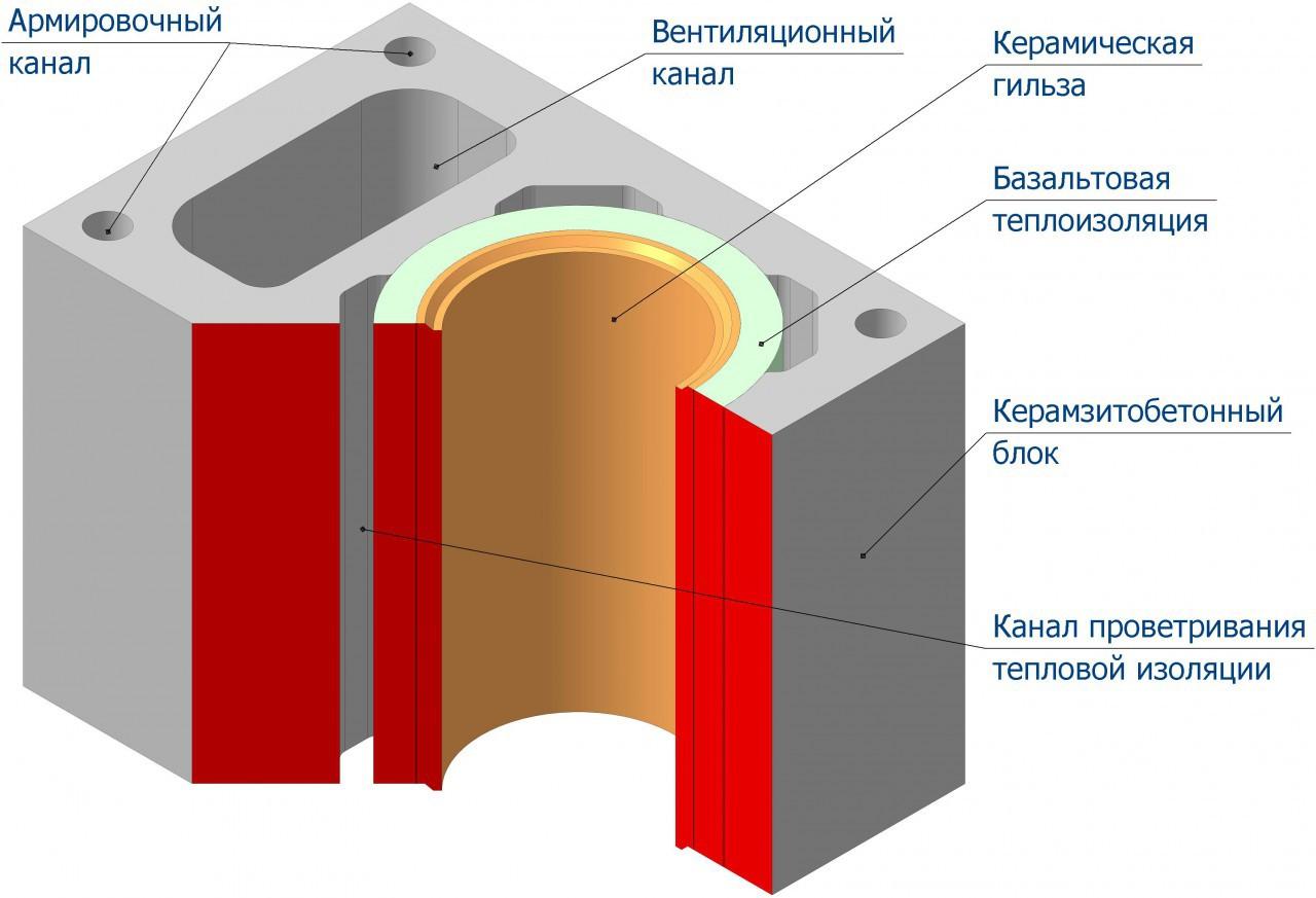 дымоход керамическая труба 2