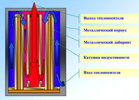 электрический котел индукционный