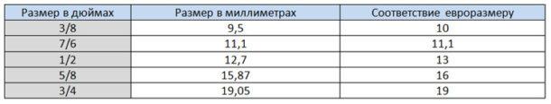 Таблица перевода дюймов — мм — евро размер