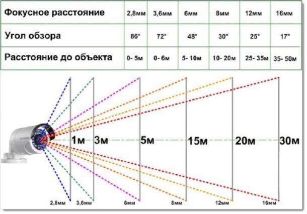 соотношение фокусного расстояния и угла обзора
