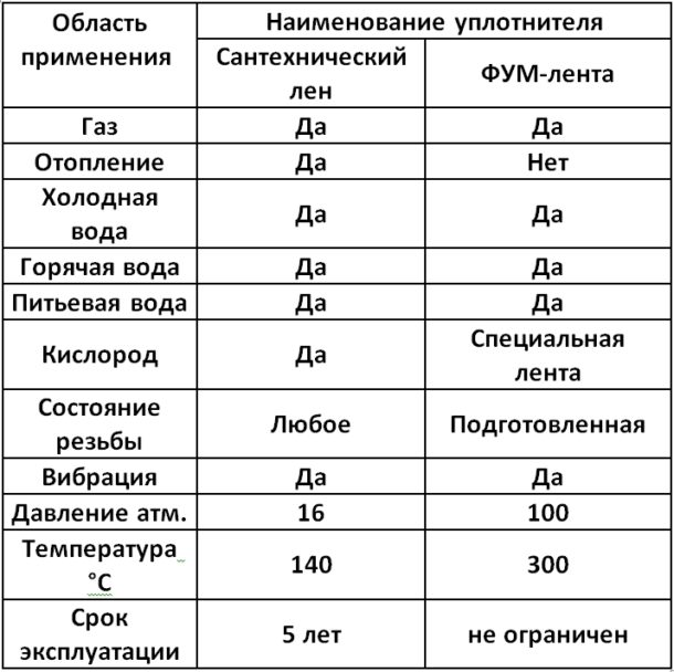 Сантехнический лён или фум-лента (сравнительная таблица).