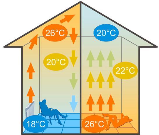 Инфракрасный пленочный пол. Схема потоков тёплого воздуха в помещении.