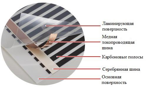 инфракрасный пленочный пол выбор 3