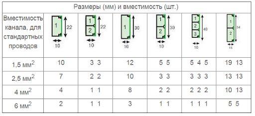 Таблица размеров кабель-каналов