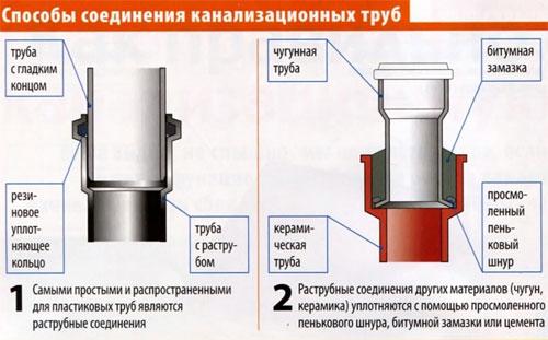 канализационные трубы наружные соединение